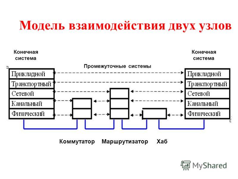 Модель взаимодействия двух узлов Конечная система Конечная система Промежуточные системы Коммутатор Маршрутизатор Хаб