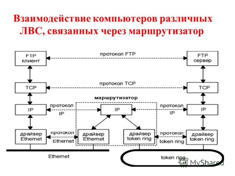 Взаимодействие компьютеров различных ЛВС, связанных через маршрутизатор