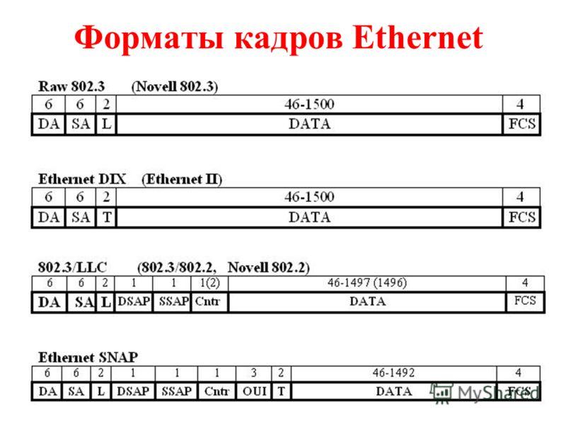 Форматы кадров Ethernet