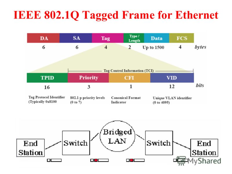 IEEE 802.1Q Tagged Frame for Ethernet
