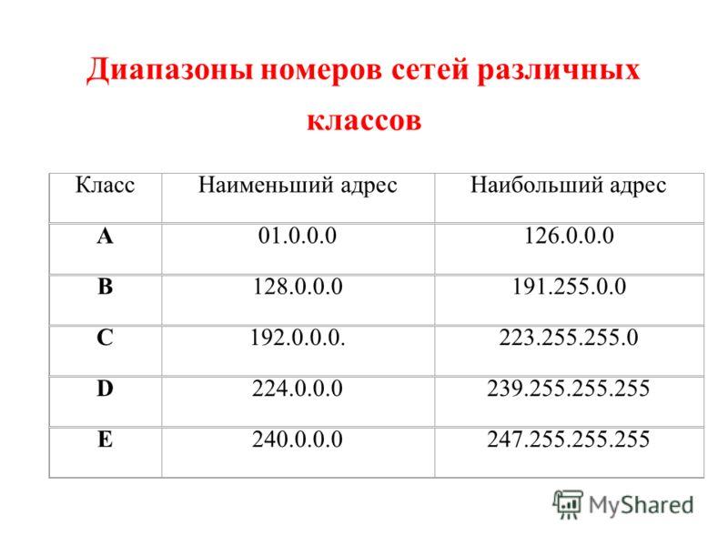 Диапазоны номеров сетей различных классов КлассНаименьший адресНаибольший адрес A01.0.0.0126.0.0.0 B128.0.0.0191.255.0.0 C192.0.0.0.223.255.255.0 D224.0.0.0239.255.255.255 E240.0.0.0247.255.255.255