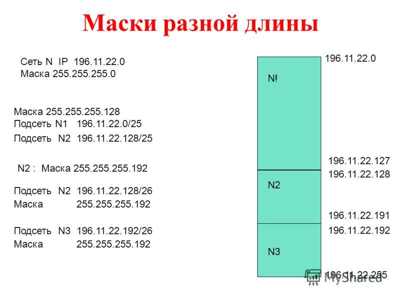 Маски разной длины Сеть N IP 196.11.22.0 Маска 255.255.255.0 196.11.22.0 196.11.22.255 Маска 255.255.255.128 Подсеть N1 196.11.22.0/25 Подсеть N2 196.11.22.128/25 196.11.22.127 196.11.22.128 N! N2 Подсеть N2 196.11.22.128/26 Маска 255.255.255.192 Под