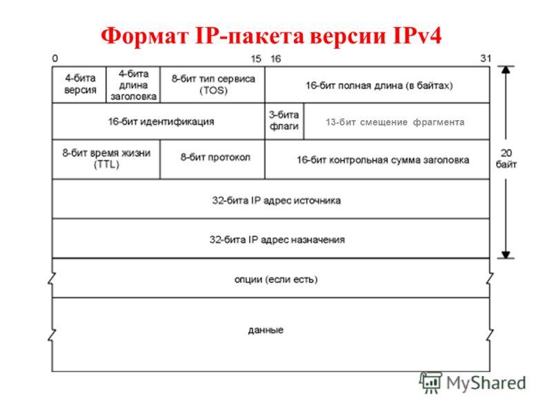 Формат IP-пакета версии IPv4 13-бит смещение фрагмента