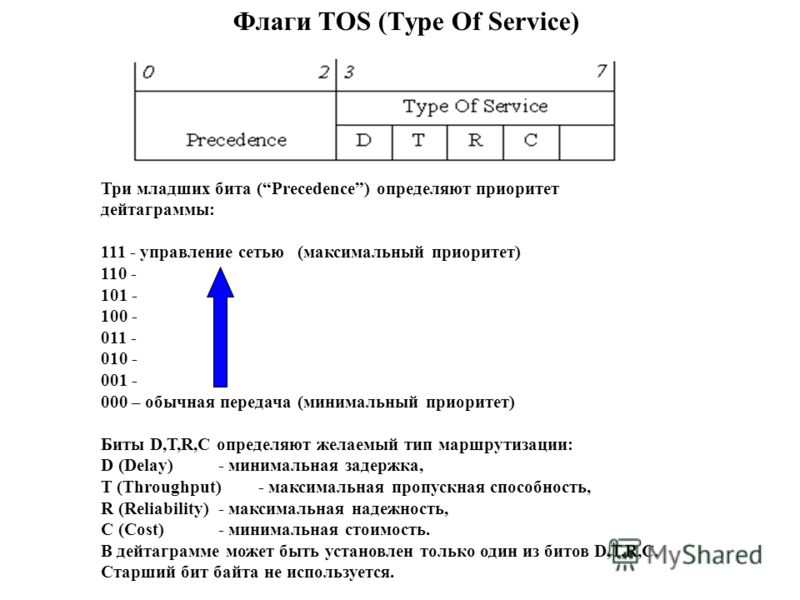 Флаги TOS (Type Of Service) Три младших бита (Precedence) определяют приоритет дейтаграммы: 111 - управление сетью (максимальный приоритет) 110 - 101 - 100 - 011 - 010 - 001 - 000 – обычная передача(минимальный приоритет) Биты D,T,R,C определяют жела