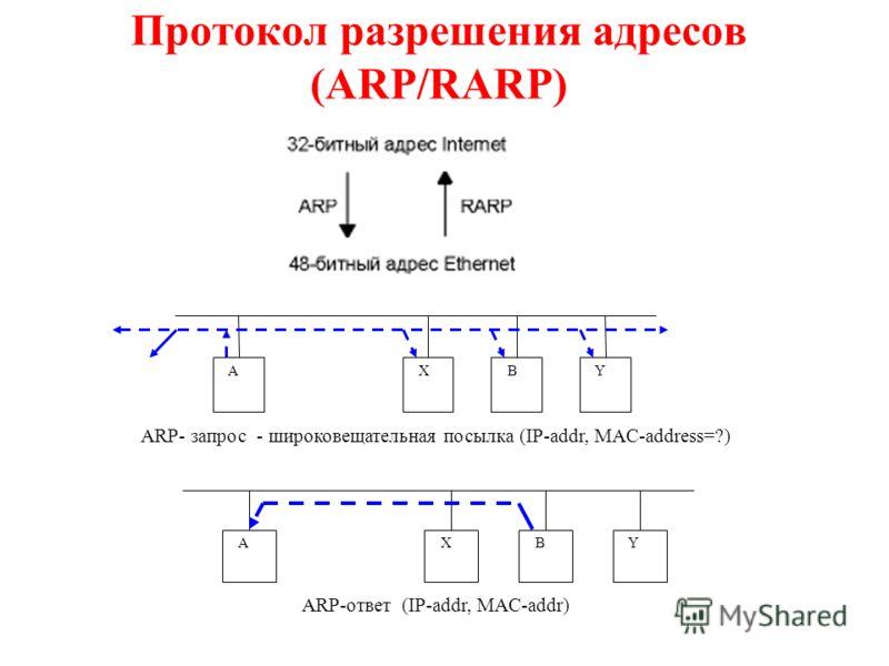 Протокол разрешения адресов (ARP/RARP) A X B Y A X B Y ARP- запрос - широковещательная посылка (IP-addr, MAC-address=?) ARP-ответ (IP-addr, MAC-addr)