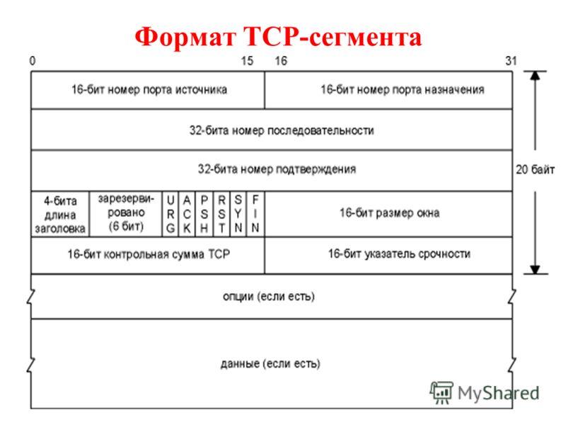 Формат TCP-сегмента