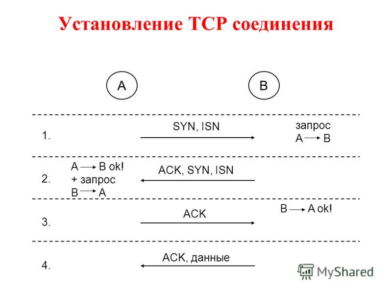 Установление TCP соединения AB 1. 2. 3. 4. SYN, ISN ACK, SYN, ISN ACK ACK, данные A B ok! + запрос B A запрос A B B A ok!