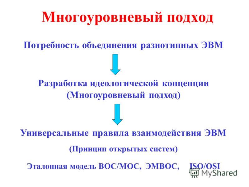 Многоуровневый подход Потребность объединения разнотипных ЭВМ Разработка идеологической концепции (Многоуровневый подход) Универсальные правила взаимодействия ЭВМ (Принцип открытых систем) Эталонная модель ВОС/МОС, ЭМВОС, ISO/OSI