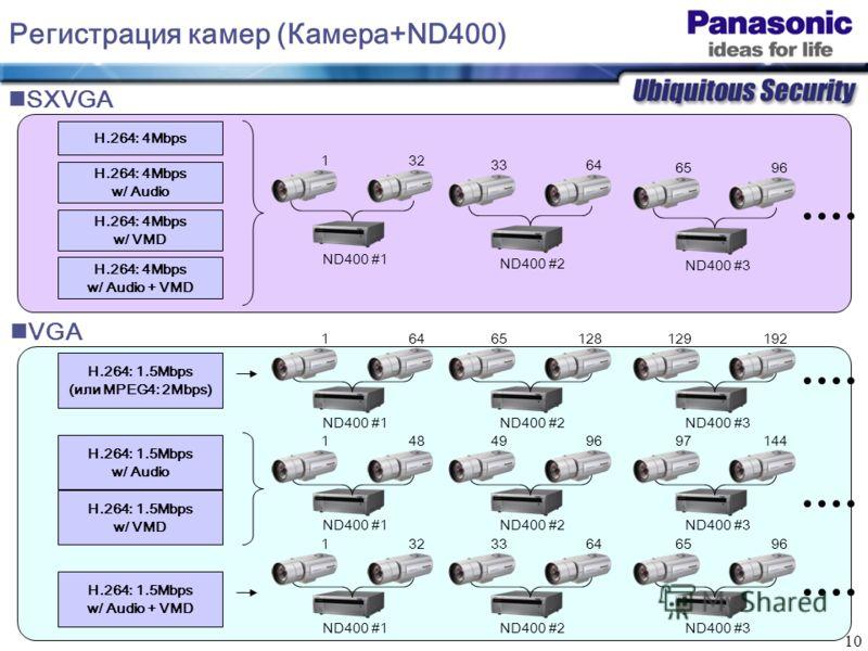 10 H.264: 4Mbps Регистрация камер (Камера+ND400) H.264: 4Mbps w/ Audio H.264: 4Mbps w/ VMD 132 ND400 #1 H.264: 4Mbps w/ Audio + VMD 3364 ND400 #2 6596 ND400 #3 H.264: 1.5Mbps (или MPEG4: 2Mbps) H.264: 1.5Mbps w/ Audio H.264: 1.5Mbps w/ VMD H.264: 1.5