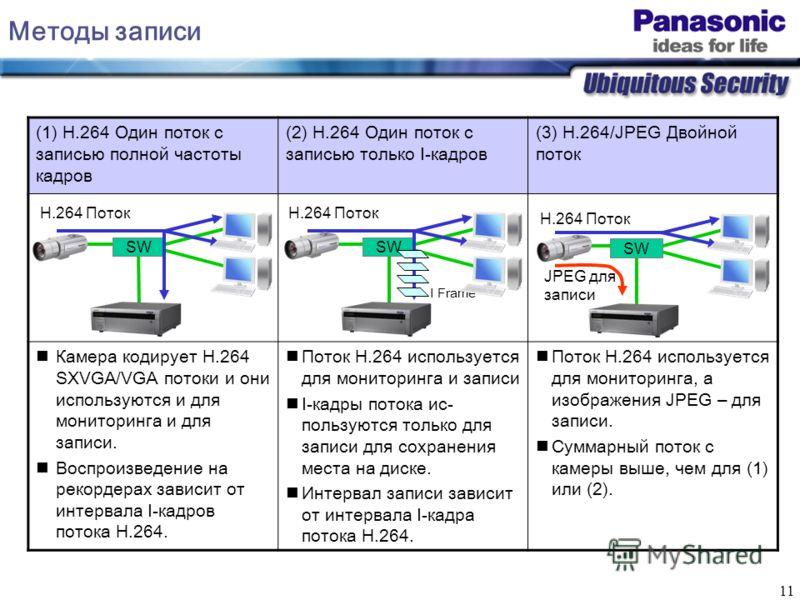 11 Методы записи (1) H.264 Один поток с записью полной частоты кадров (2) H.264 Один поток с записью только I-кадров (3) H.264/JPEG Двойной поток Камера кодирует H.264 SXVGA/VGA потоки и они используются и для мониторинга и для записи. Воспроизведени