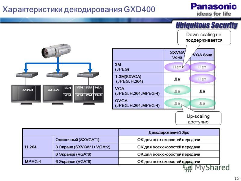 15 Декодирование 30ips H.264 Одиночный (SXVGA*1)OK для всех скоростей передачи 3 Экрана (SXVGA*1+ VGA*2)OK для всех скоростей передачи 6 Экранов (VGA*6)OK для всех скоростей передачи MPEG-46 Экранов (VGA*6)OK для всех скоростей передачи Характеристик