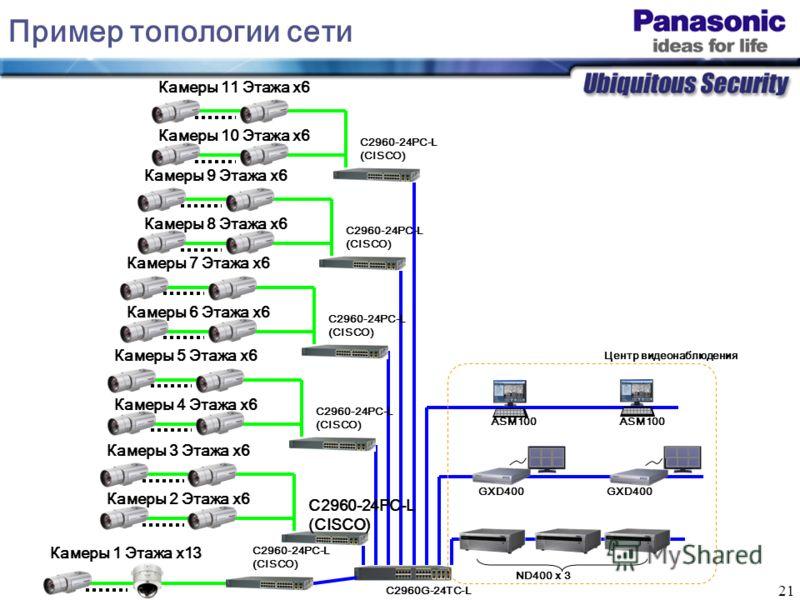 21 Пример топологии сети Камеры 11 Этажа x6 Камеры 10 Этажа x6 C2960-24PC-L (CISCO) Камеры 9 Этажа x6 Камеры 8 Этажа x6 C2960-24PC-L (CISCO) Камеры 7 Этажа x6 Камеры 6 Этажа x6 C2960-24PC-L (CISCO) Камеры 5 Этажа x6 Камеры 4 Этажа x6 C2960-24PC-L (CI