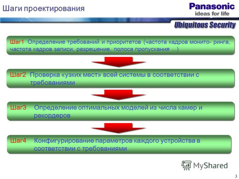 3 Шаги проектирования Шаг1 Определение требований и приоритетов (частота кадров монито- ринга, частота кадров записи, разрешение, полоса пропускания...) Шаг2 Проверка «узких мест» всей системы в соответствии с требованиями Шаг2 Проверка «узких мест»