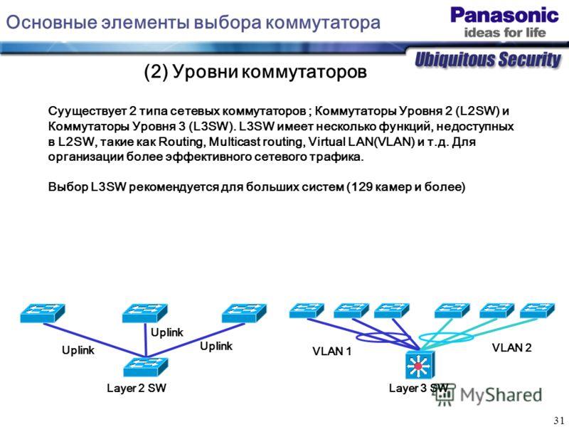 31 Сууществует 2 типа сетевых коммутаторов ; Коммутаторы Уровня 2 (L2SW) и Коммутаторы Уровня 3 (L3SW). L3SW имеет несколько функций, недоступных в L2SW, такие как Routing, Multicast routing, Virtual LAN(VLAN) и т.д. Для организации более эффективног