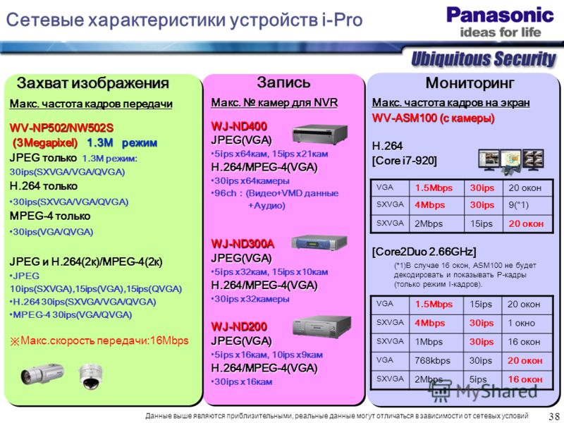 38 Макс. камер для NVR WJ-ND400JPEG(VGA) 5ips x64кам, 15ips x21камH.264/MPEG-4(VGA) 30ips x64камеры 96ch(Видео+VMD данные +Аудио)WJ-ND300AJPEG(VGA) 5ips x32кам, 15ips x10камH.264/MPEG-4(VGA) 30ips x32камерыWJ-ND200JPEG(VGA) 5ips x16кам, 10ips x9камH.