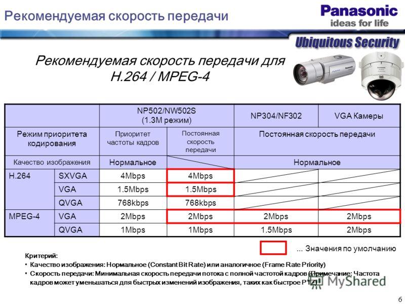 6 Рекомендуемая скорость передачи NP502/NW502S (1.3M режим) NP304/NF302VGA Камеры Режим приоритета кодирования Приоритет частоты кадров Постоянная скорость передачи Качество изображения Нормальное H.264SXVGA4Mbps VGA1.5Mbps QVGA768kbps MPEG-4VGA2Mbps
