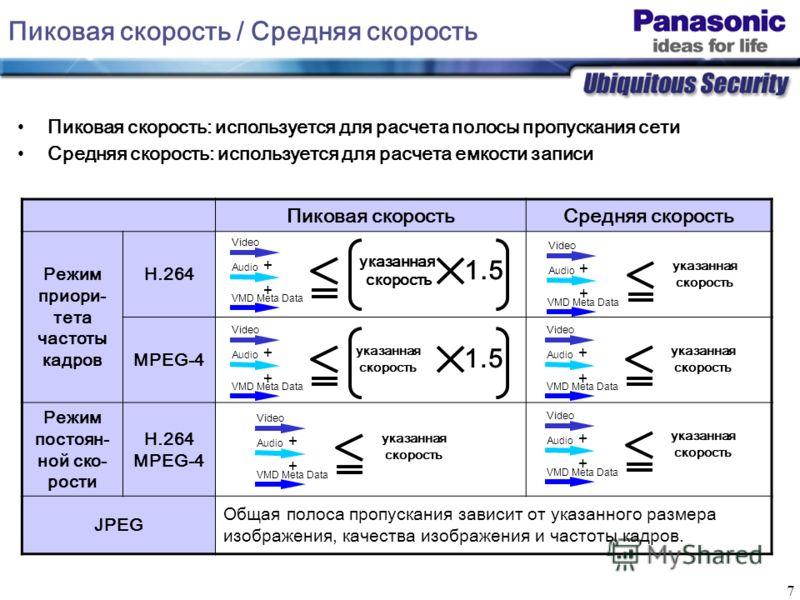 7 Пиковая скорость / Средняя скорость Пиковая скоростьСредняя скорость Режим приори- тета частоты кадров H.264 MPEG-4 Режим постоян- ной ско- рости H.264 MPEG-4 JPEG Общая полоса пропускания зависит от указанного размера изображения, качества изображ
