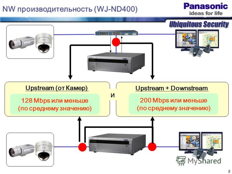 8 Upstream + Downstream 200 Mbps или меньше (по среднему значению) NW производительность (WJ-ND400) Upstream (от Камер) 128 Mbps или меньше (по среднему значению) и