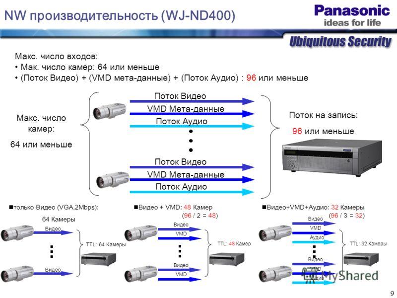 9 Поток Видео Поток Аудио VMD Мета-данные Поток Видео Поток Аудио VMD Мета-данные Поток на запись: 96 или меньше Макс. число входов: Мак. число камер: 64 или меньше (Поток Видео) + (VMD мета-данные) + (Поток Аудио) : 96 или меньше Макс. число камер: