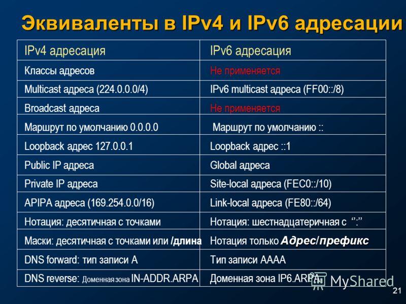 21 Эквиваленты в IPv4 и IPv6 адресации IPv4 адресацияIPv6 адресация Классы адресовНе применяется Multicast адреса (224.0.0.0/4)IPv6 multicast адреса (FF00::/8) Broadcast адресаНе применяется Маршрут по умолчанию 0.0.0.0 Маршрут по умолчанию :: Loopba