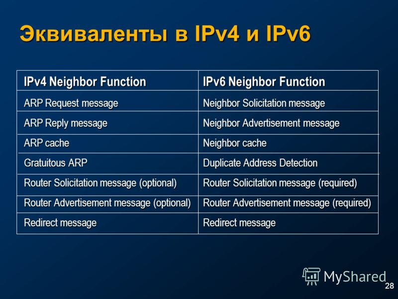 28 Эквиваленты в IPv4 и IPv6 IPv4 Neighbor FunctionIPv6 Neighbor Function ARP Request messageNeighbor Solicitation message ARP Reply messageNeighbor Advertisement message ARP cacheNeighbor cache Gratuitous ARPDuplicate Address Detection Router Solici