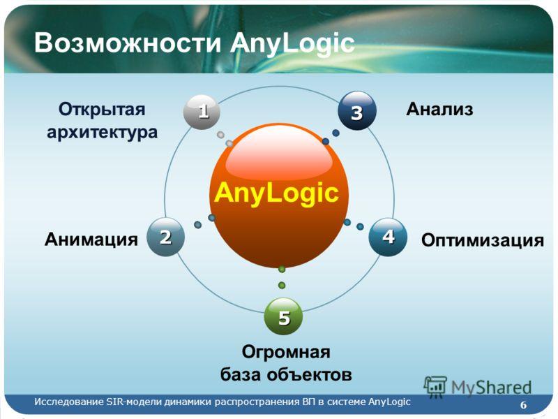 Исследование SIR-модели динамики распространения ВП в системе AnyLogic 6 Возможности AnyLogic AnyLogic 5 3 2 1 4 Оптимизация Огромная база объектов Анимация АнализОткрытая архитектура