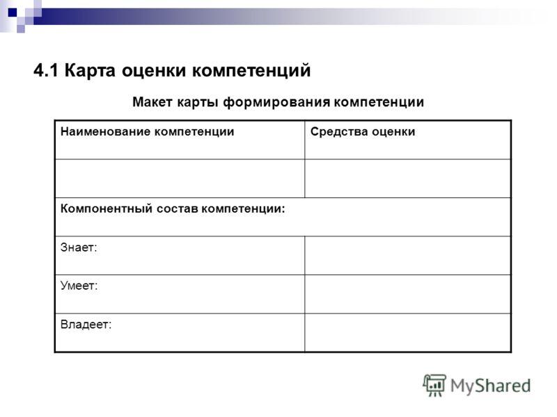 4.1 Карта оценки компетенций Макет карты формирования компетенции Наименование компетенцииСредства оценки Компонентный состав компетенции: Знает: Умеет: Владеет: