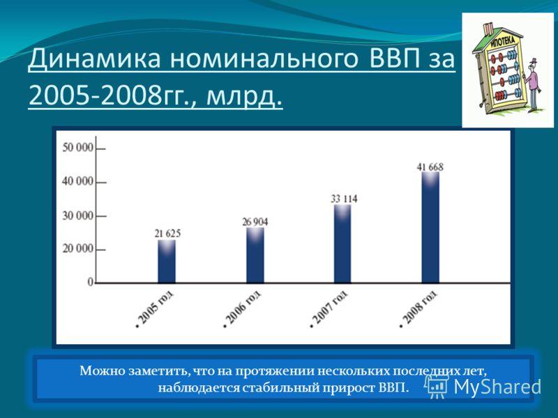 Динамика номинального ВВП за 2005-2008гг., млрд. Можно заметить, что на протяжении нескольких последних лет, наблюдается стабильный прирост ВВП.