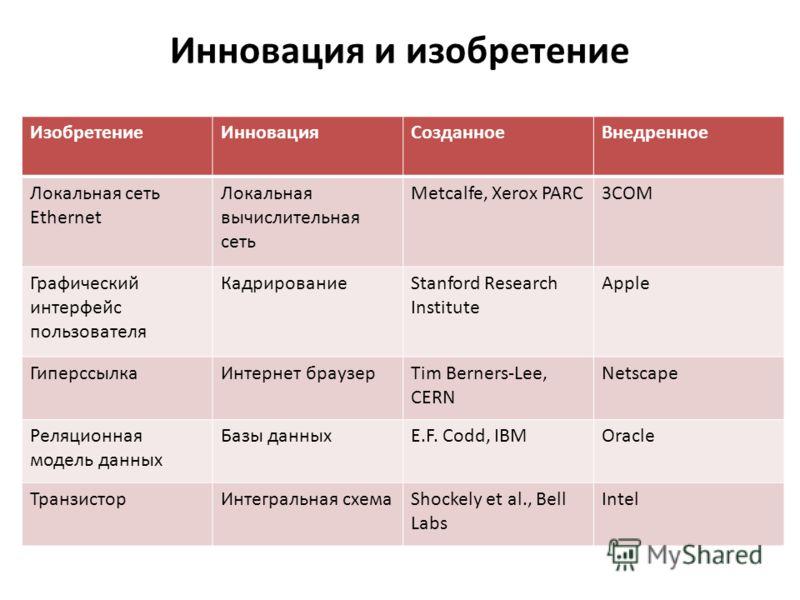 Инновация и изобретение ИзобретениеИнновацияСозданноеВнедренное Локальная сеть Ethernet Локальная вычислительная сеть Metcalfe, Xerox PARC3COM Графический интерфейс пользователя КадрированиеStanford Research Institute Apple ГиперссылкаИнтернет браузе