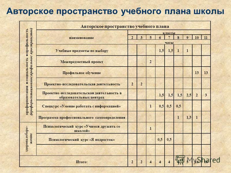 Авторское пространство учебного плана школы
