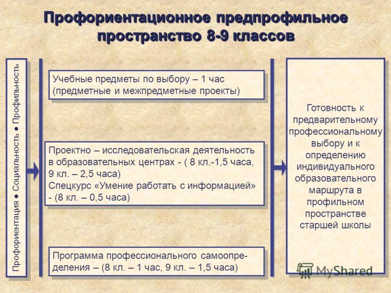 Профориентационное предпрофильное пространство 8-9 классов Учебные предметы по выбору – 1 час (предметные и межпредметные проекты) Проектно – исследовательская деятельность в образовательных центрах - ( 8 кл.-1,5 часа, 9 кл. – 2,5 часа) Спецкурс «Уме
