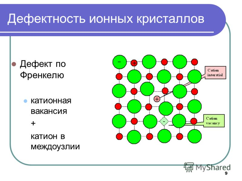 9 Дефектность ионных кристаллов Дефект по Френкелю катионная вакансия + катион в междоузлии