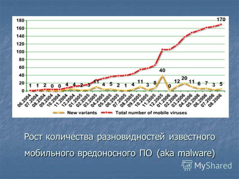 Рост количества разновидностей известного мобильного вредоносного ПО (aka malware)