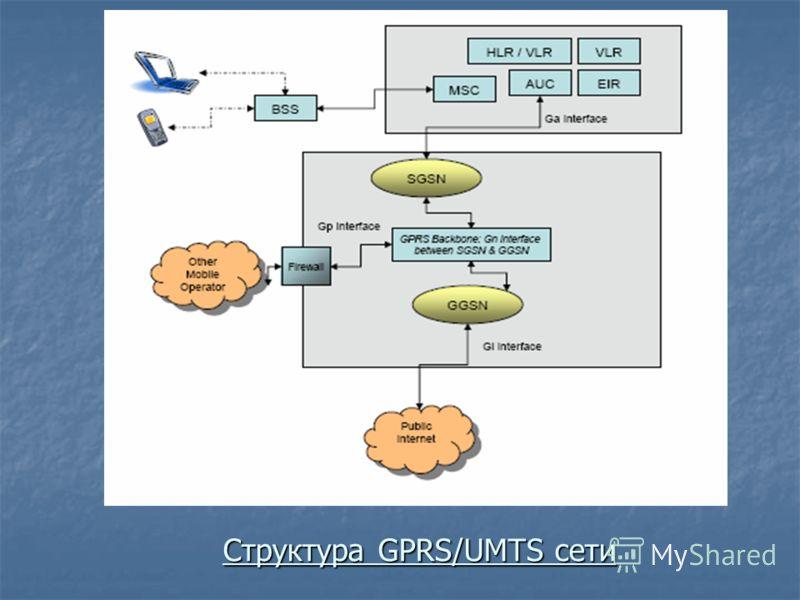 Структура GPRS/UMTS сети