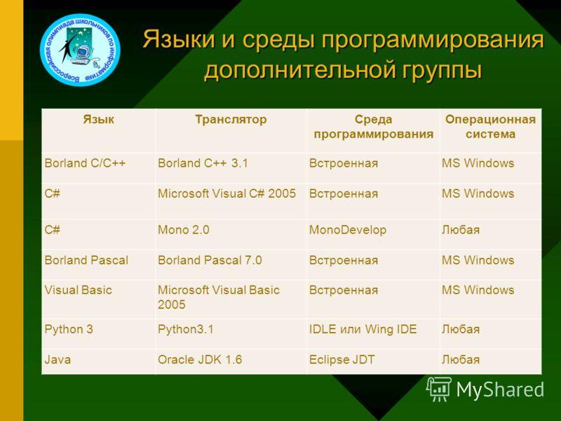 Языки и среды программирования дополнительной группы ЯзыкТрансляторСреда программирования Операционная система Borland C/C++Borland C++ 3.1ВстроеннаяMS Windows C#Microsoft Visual C# 2005ВстроеннаяMS Windows C#Mono 2.0MonoDevelopЛюбая Borland PascalBo