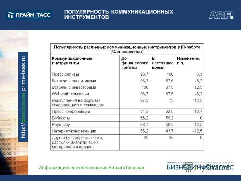 Информационное обеспечение Вашего бизнеса. http://disclosure.prime-tass.ru ПОПУЛЯРНОСТЬ КОММУНИКАЦИОННЫХ ИНСТРУМЕНТОВ