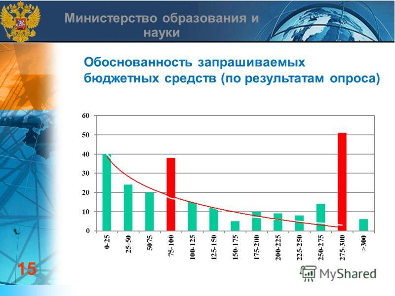 Министерство образования и науки Обоснованность запрашиваемых бюджетных средств (по результатам опроса) 15