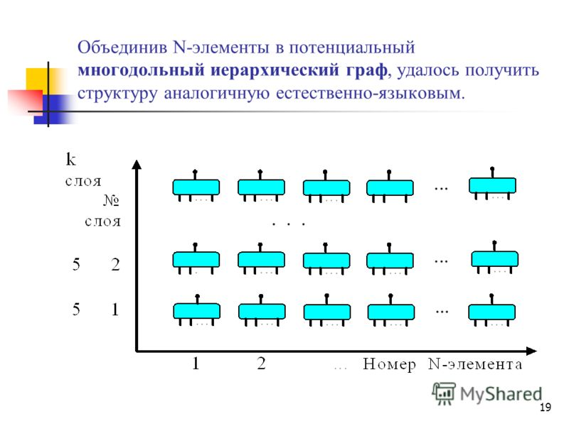 19 Объединив N-элементы в потенциальный многодольный иерархический граф, удалось получить структуру аналогичную естественно-языковым.