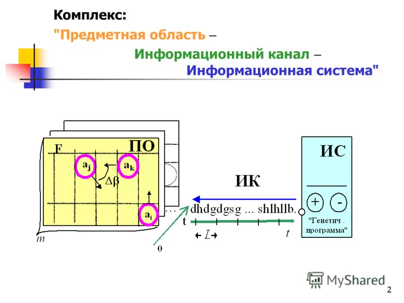 2 Комплекс: Предметная область Информационный канал Информационная система