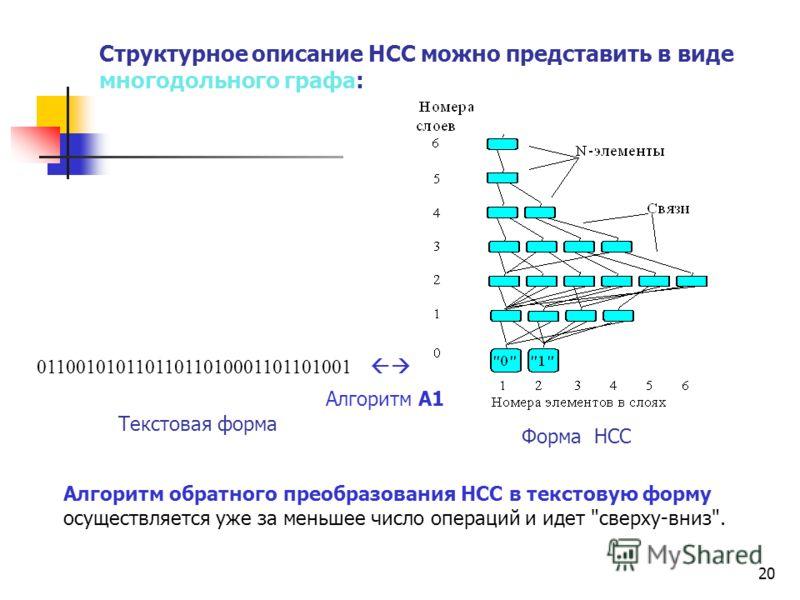 20 Структурное описание НСС можно представить в виде многодольного графа: Алгоритм обратного преобразования НСС в текстовую форму осуществляется уже за меньшее число операций и идет