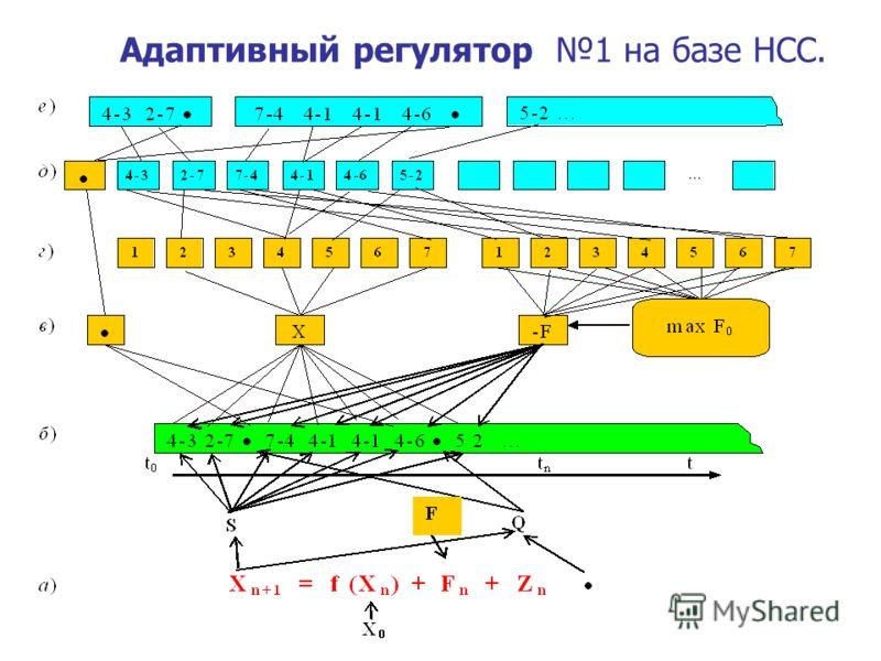 Адаптивный регулятор 1 на базе НСС.