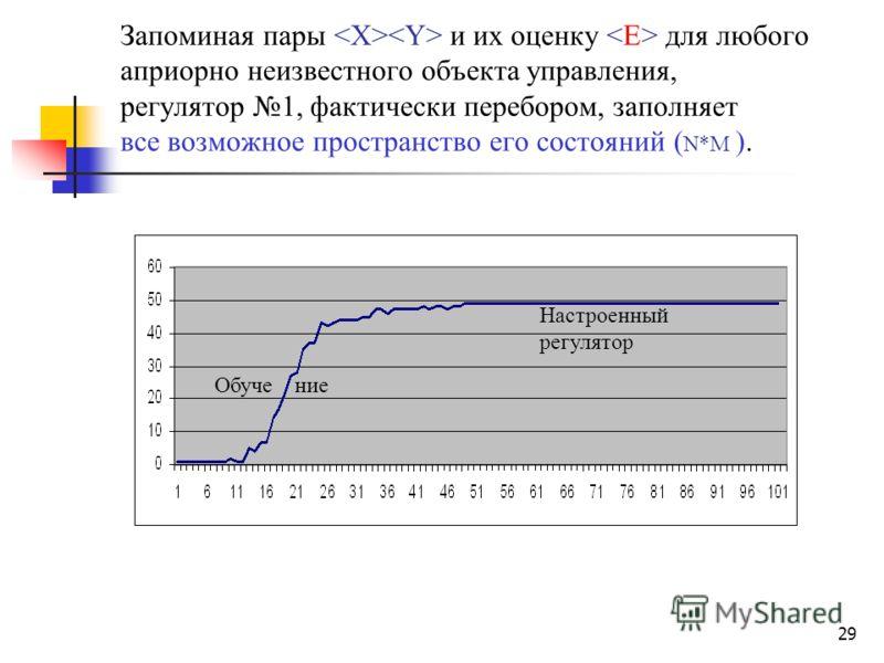 29 Запоминая пары и их оценку для любого априорно неизвестного объекта управления, регулятор 1, фактически перебором, заполняет все возможное пространство его состояний ( N*M ). Обуче ние Настроенный регулятор