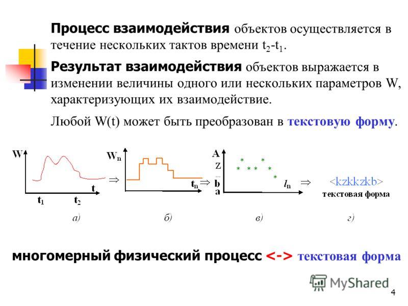 4 Процесс взаимодействия объектов осуществляется в течение нескольких тактов времени t 2 t 1. Результат взаимодействия объектов выражается в изменении величины одного или нескольких параметров W, характеризующих их взаимодействие. Любой W(t) может бы