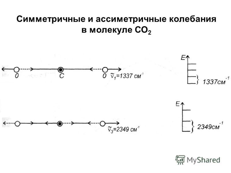 Симметричные и ассиметричные колебания в молекуле СО 2
