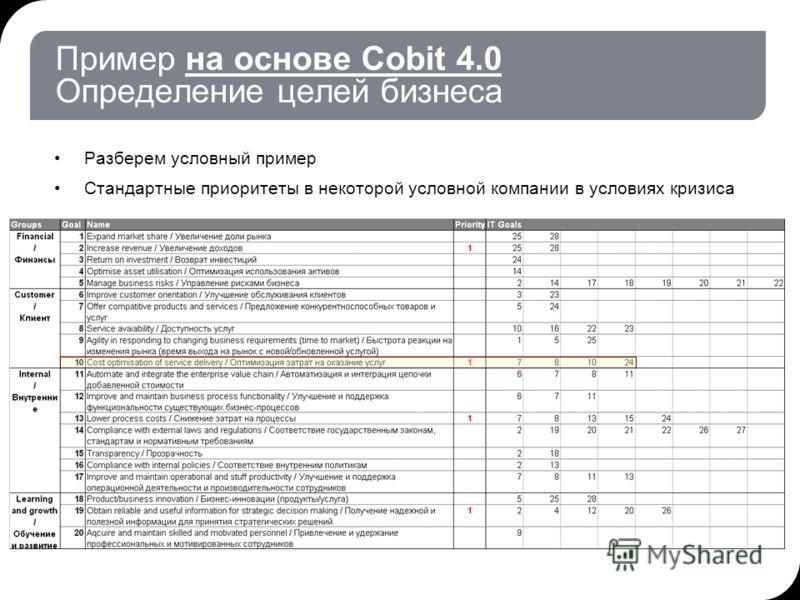Пример на основе Cobit 4.0 Определение целей бизнеса Разберем условный пример Стандартные приоритеты в некоторой условной компании в условиях кризиса