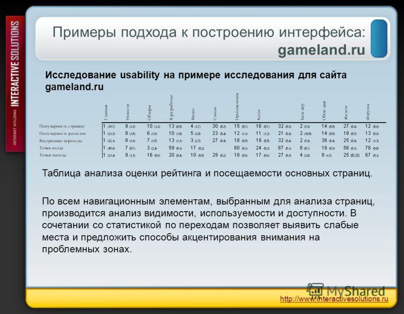 Примеры подхода к построению интерфейса: gameland.ru Таблица анализа оценки рейтинга и посещаемости основных страниц. http://www.interactivesolutions.ru Исследование usability на примере исследования для сайта gameland.ru По всем навигационным элемен