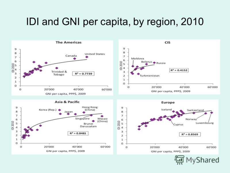 IDI and GNI per capita, by region, 2010
