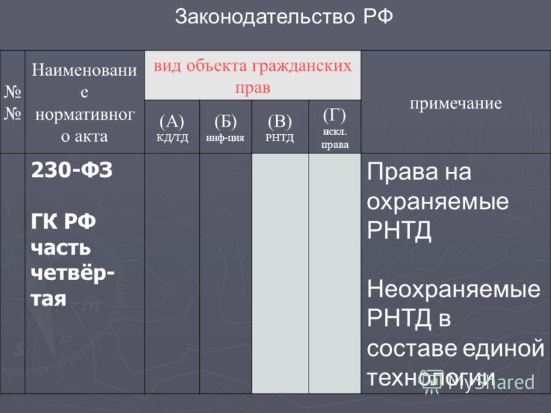 Законодательство РФ Наименовани е нормативног о акта вид объекта гражданских прав примечание (А) КД/ТД (Б) инф-ция (В) РНТД (Г) искл. права 230-ФЗ ГК РФ часть четвёр- тая Права на охраняемые РНТД Неохраняемые РНТД в составе единой технологии