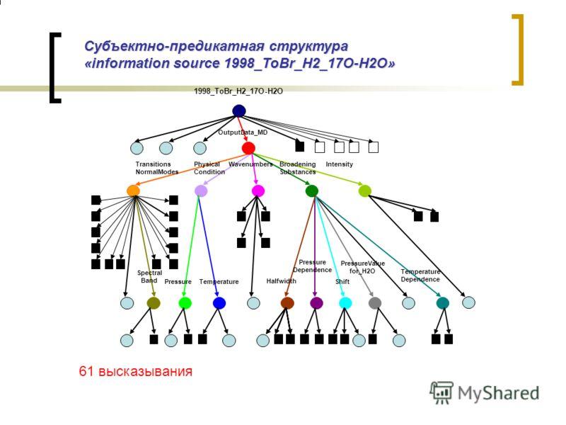 Субъектно-предикатная структура «information source 1998_ToBr_H2_17O-H2O» 61 высказывания