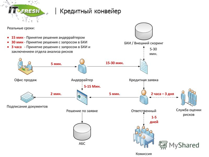 www.it-fresh.ru Кредитный конвейер